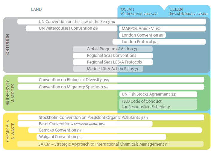 Diagrammatic overview of relevant  global and regional instruments addressing plastic pollution